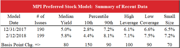 preferred stock model