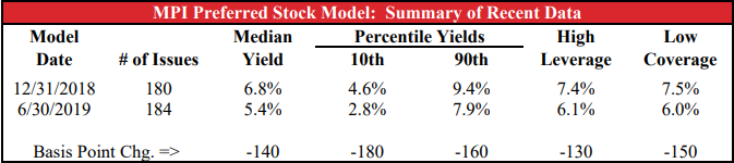 MPI Preferred Stock Table